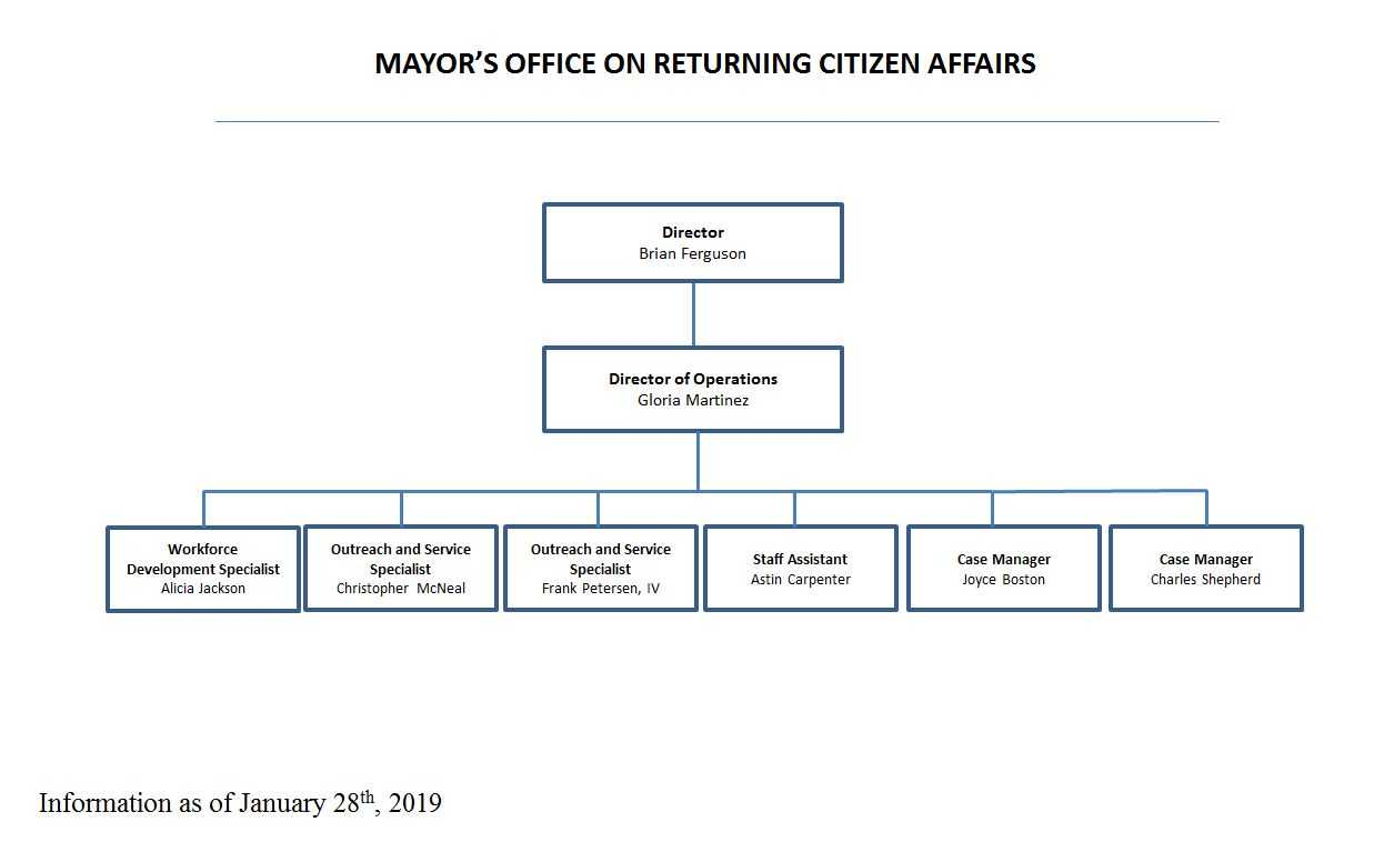mayor's office on returning citizen affairs