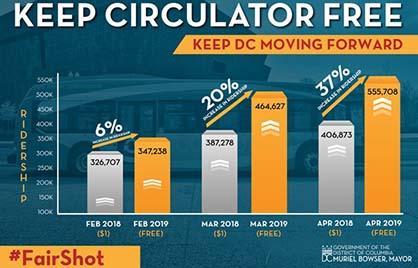 Keep Circulator Free